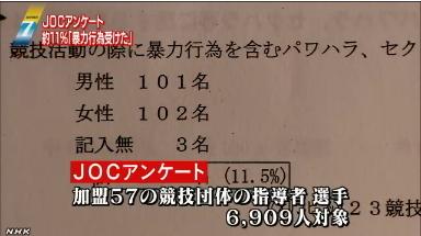 柔道女子・JOCアンケート2