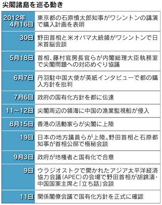 検証・尖閣国有化(5)