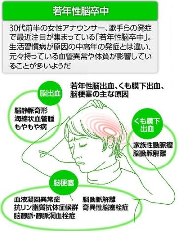 若年性脳卒中1