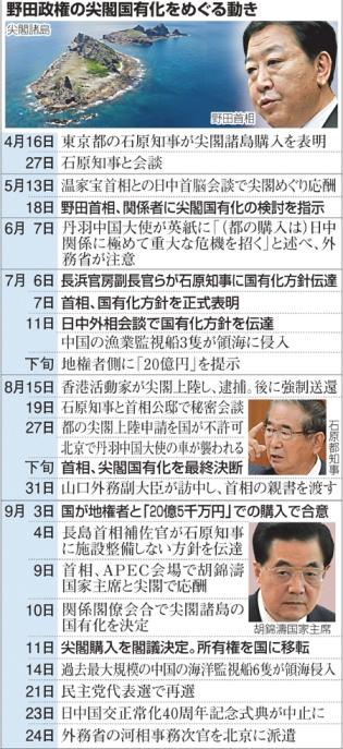 野田政権の尖閣国有化をめぐる動き