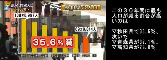 2040年には全都道府県で人口減少へ2