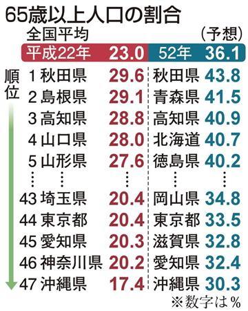 2040年には全都道府県で人口減少へ4