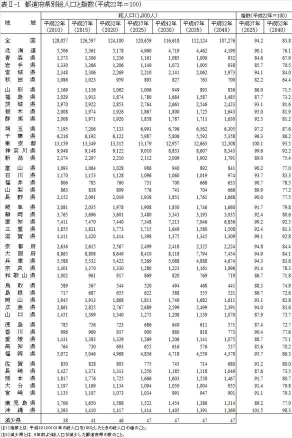 2040年には全都道府県で人口減少へ5