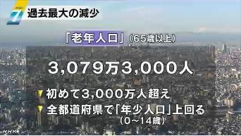 人口推計 減少数過去最大に3