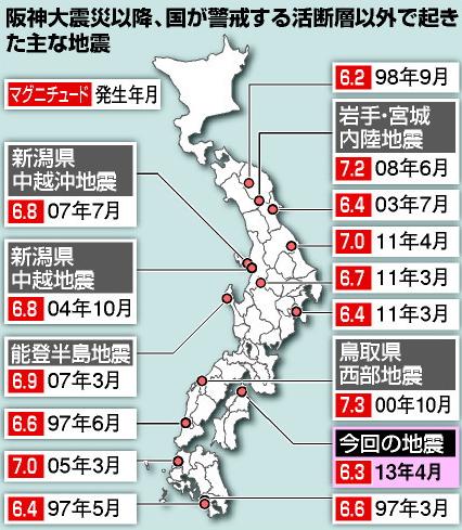 活断層以外で起きた主な地震