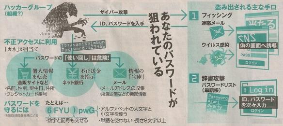狙われるパスワード(朝日朝刊2013-4-8)
