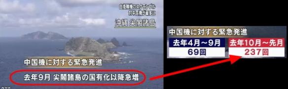 自衛隊機の緊急発進 中国機が最多に3