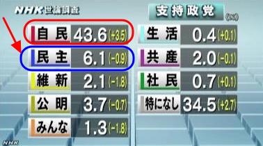 NHK世論調査 各党の支持率