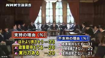 NHK世論調査4月⇒内閣支持率2