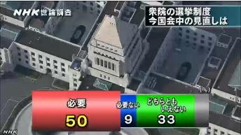 NHK世論調査4月⇒定数削減