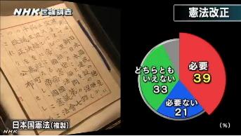 NHK世論調査4月⇒憲法改正