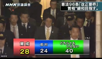 NHK世論調査4月⇒憲法改正の要件