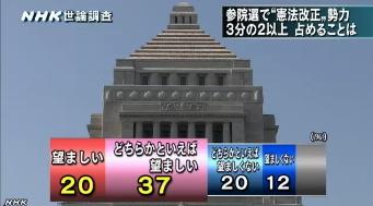 NHK世論調査4月⇒憲法改正を目指す勢力