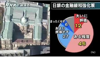 NHK世論調査4月⇒日銀が大量に国債を買い入れ