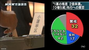 NHK世論調査4月⇒1票の格差