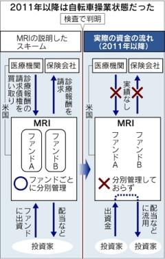 MRI自転車操業