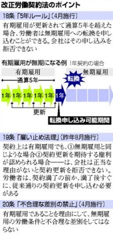 5年で無期雇用_雇い止めどう防ぐ(朝日2013-5-11)2