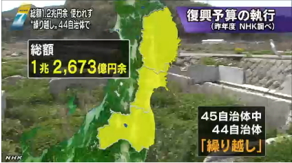 使われない復興予算1兆2600億円(NHK)02