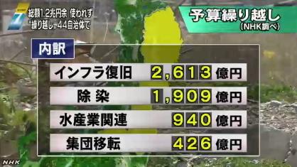 使われない復興予算1兆2600億円(NHK)03