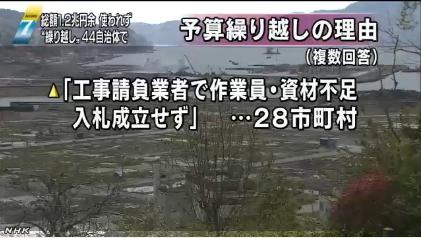 使われない復興予算1兆2600億円(NHK)04