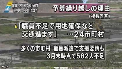 使われない復興予算1兆2600億円(NHK)05