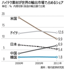 先端素材の世界シェア1.8%、大きく遅れる韓国(朝鮮日報)