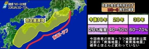 南海トラフ巨大地震の確率公表4