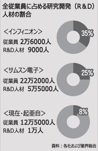 技術を誇る日独の中小企業(朝鮮日報)