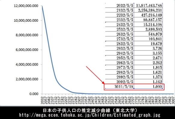 日本の子ども人口時計-推定岩礁曲線