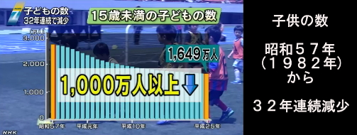 日本の子供人口2013_2