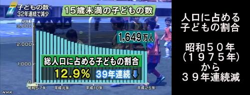日本の子供人口2013_3