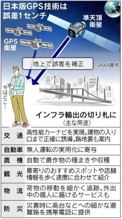 日本版GPS