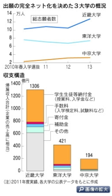 日経_紙の願書を受け付けない大学のサバイバル事情 3(小)