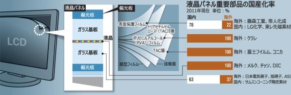 液晶パネル大国・韓国、重要部品の国産化率ゼロ(朝鮮日報)