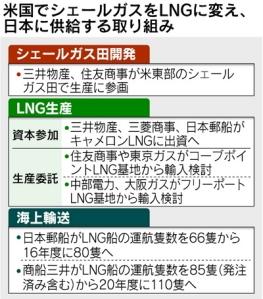 米にLNG生産拠点,三井物産や三菱商事