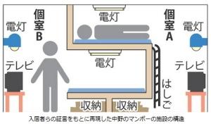 脱法ハウス,1.7畳、手届く四方の壁 住民同士会話なく2