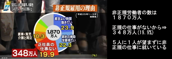 5人に1人が望まない非正規雇用(NHK13-5-14)02