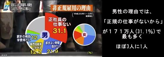 5人に1人が望まない非正規雇用(NHK13-5-14)03
