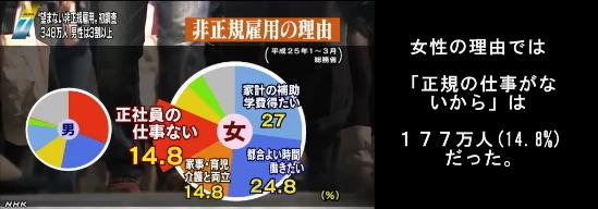 5人に1人が望まない非正規雇用(NHK13-5-14)04