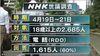 NHK世論調査・憲法改正02
