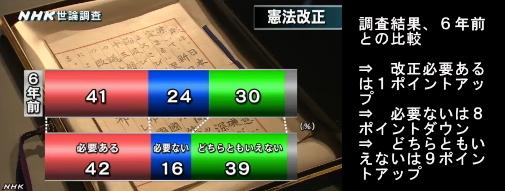 NHK世論調査・憲法改正04