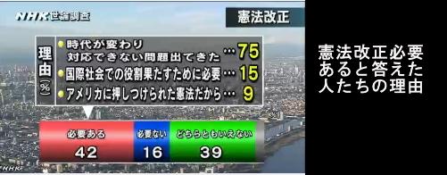 NHK世論調査・憲法改正05