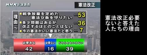 NHK世論調査・憲法改正06
