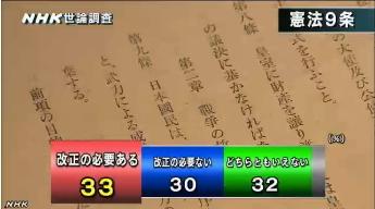 NHK世論調査・憲法改正07