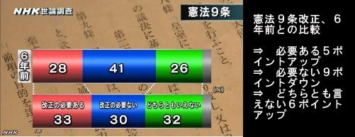NHK世論調査・憲法改正08