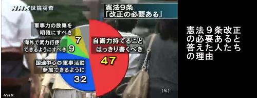 NHK世論調査・憲法改正09