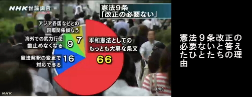 NHK世論調査・憲法改正10