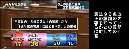 NHK世論調査・憲法改正11