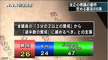 NHK世論調査・憲法改正12