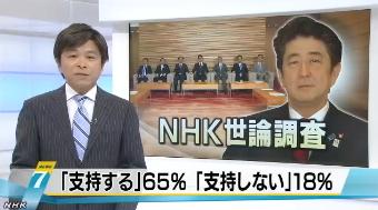 NHK世論調査5月・内閣支持率1